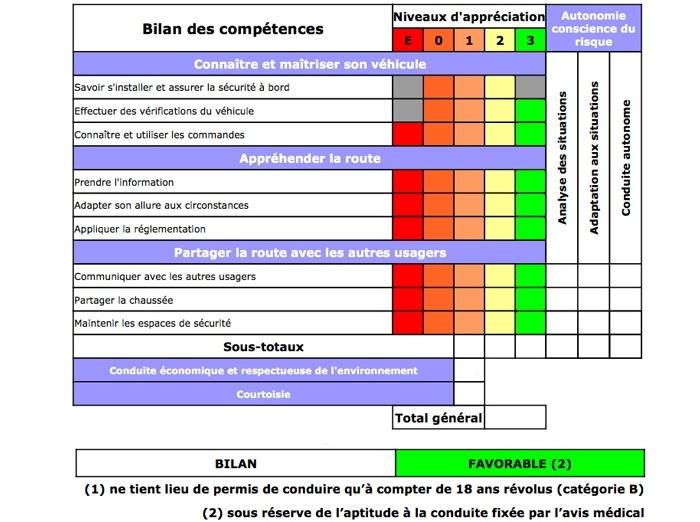 Permis Voiture B - Ecole de Conduite Chartraine